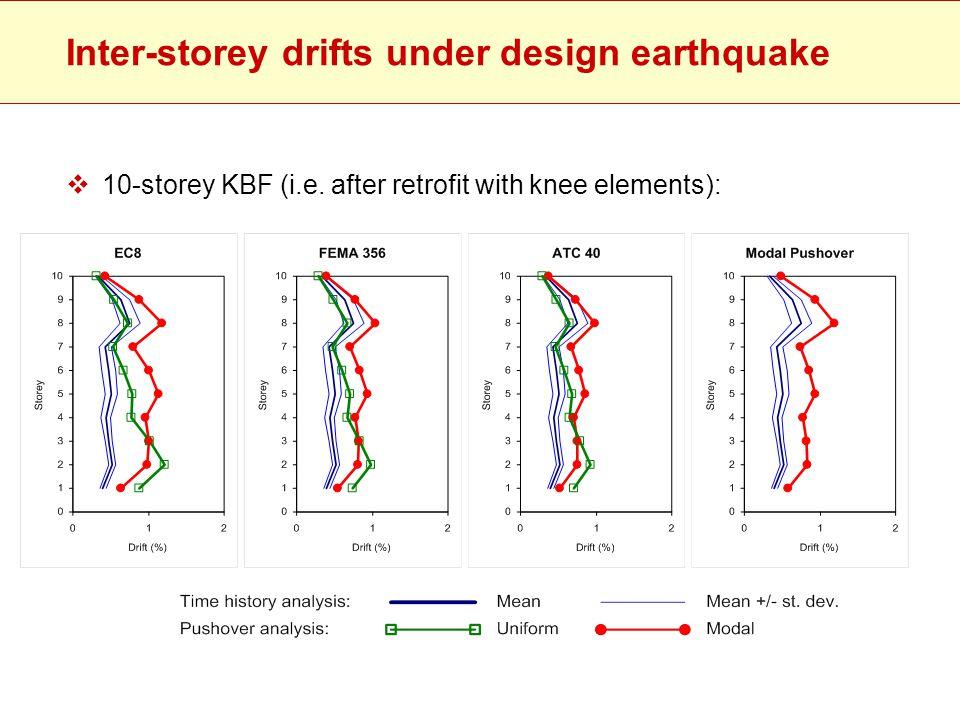 Inter-storey drifts under design earthquake  10-storey KBF (i.e. after retrofit with knee elements):