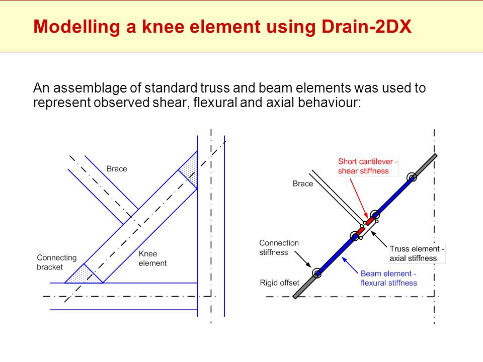 Modelling a knee element using Drain-2DX An assemblage of standard truss and beam elements was used to represent observed shear, flexural and axial be