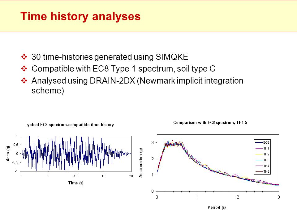 Time history analyses  30 time-histories generated using SIMQKE  Compatible with EC8 Type 1 spectrum, soil type C  Analysed using DRAIN-2DX (Newmar