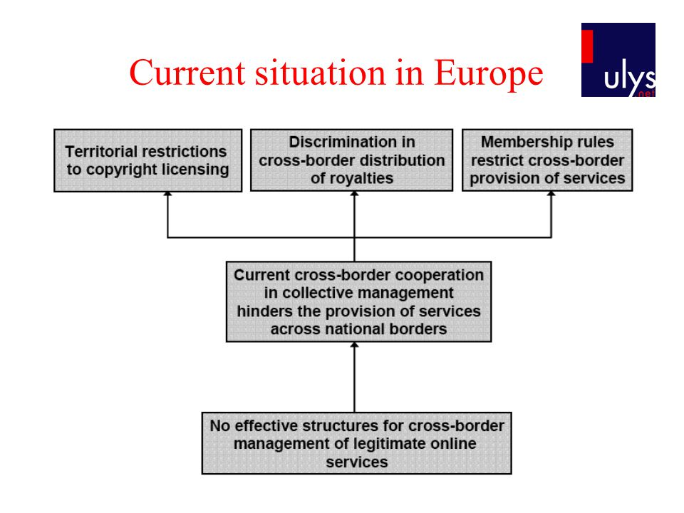 Current situation in Europe Services provided by collective rights managers (CRM) include –The grant of licences to commercial users; –The auditing, monitoring of rights by ensuring payment and terms of licensing; and pursuing infringers (enforcement); –The collection of royalties; –The distribution of royalties to rights-holders