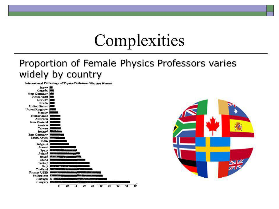 Complexities Proportion of Female Physics Professors varies widely by country