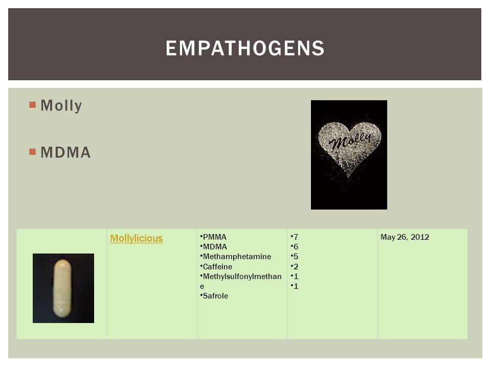  Molly  MDMA EMPATHOGENS Mollylicious PMMA MDMA Methamphetamine Caffeine Methylsulfonylmethan e Safrole 7 6 5 2 1 May 26, 2012