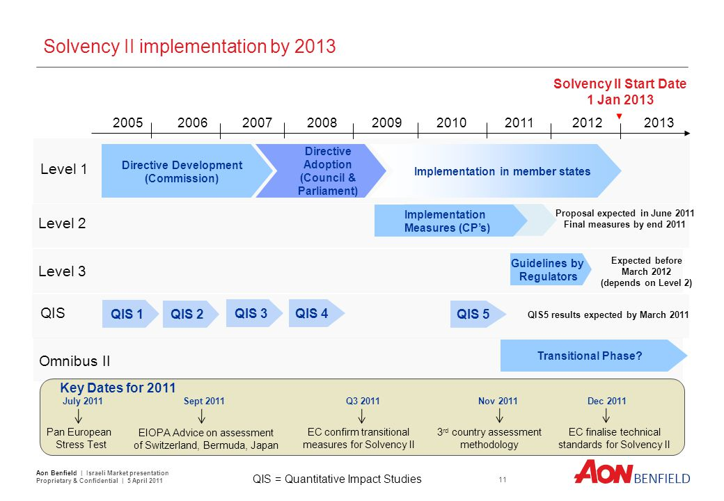Solvency II implementation by 2013 2005 2006 2007 2008 2009 2010 2011 2012 2013 Directive Development (Commission) Directive Adoption (Council & Parli