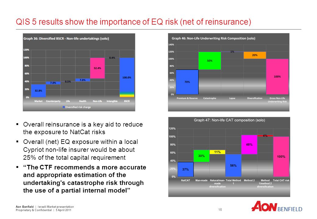 QIS 5 results show the importance of EQ risk (net of reinsurance)  Overall reinsurance is a key aid to reduce the exposure to NatCat risks  Overall