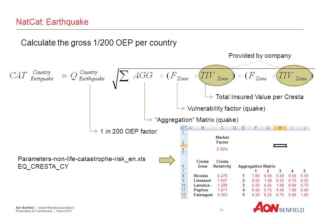 "NatCat: Earthquake Calculate the gross 1/200 OEP per country Total Insured Value per Cresta Vulnerability factor (quake) ""Aggregation"" Matrix (quake)"