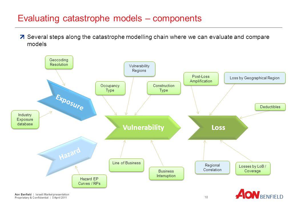 Evaluating catastrophe models – components Exposure Vulnerability Hazard Loss Industry Exposure database Geocoding Resolution Occupancy Type Vulnerabi