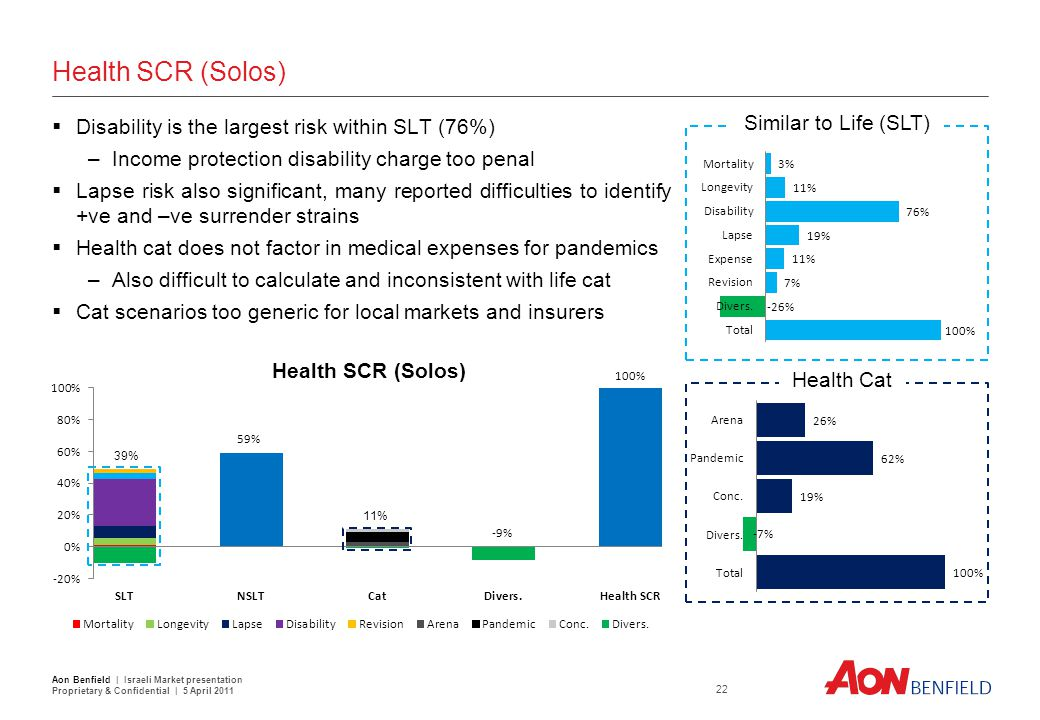 Health SCR (Solos) Health Cat Similar to Life (SLT)  Disability is the largest risk within SLT (76%) –Income protection disability charge too penal 