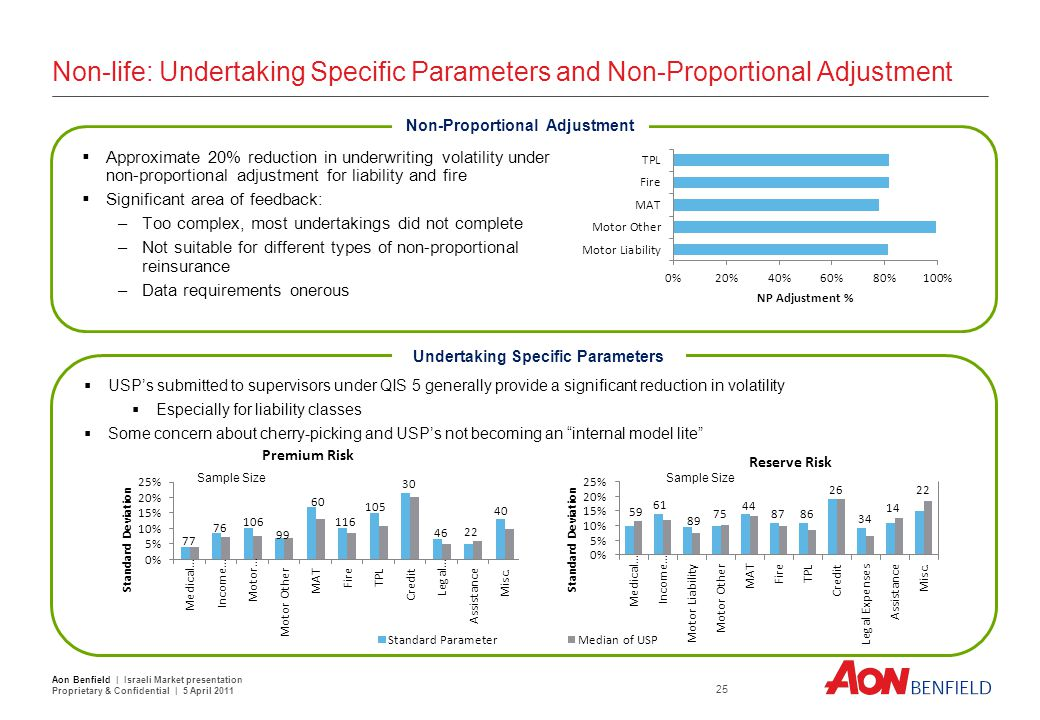 Non-life: Undertaking Specific Parameters and Non-Proportional Adjustment  Approximate 20% reduction in underwriting volatility under non-proportiona