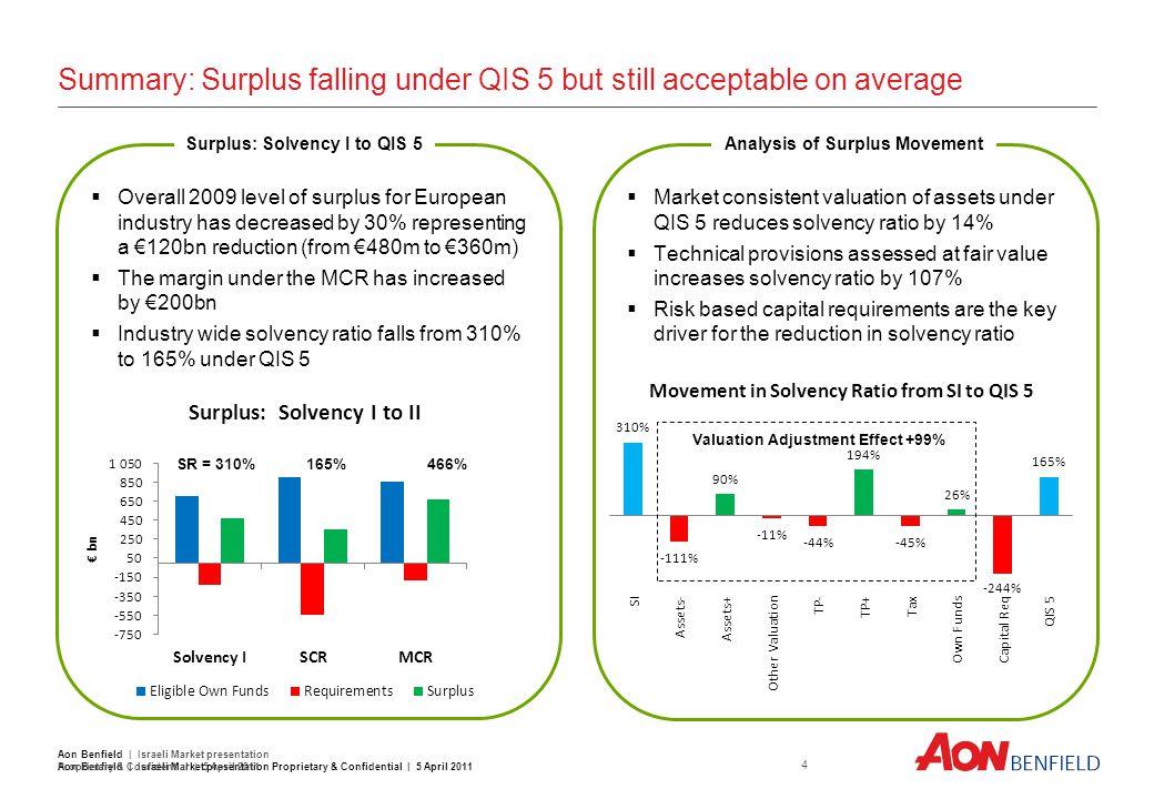 Summary: Surplus falling under QIS 5 but still acceptable on average Aon Benfield | Israeli Market presentation Proprietary & Confidential | 5 April 2