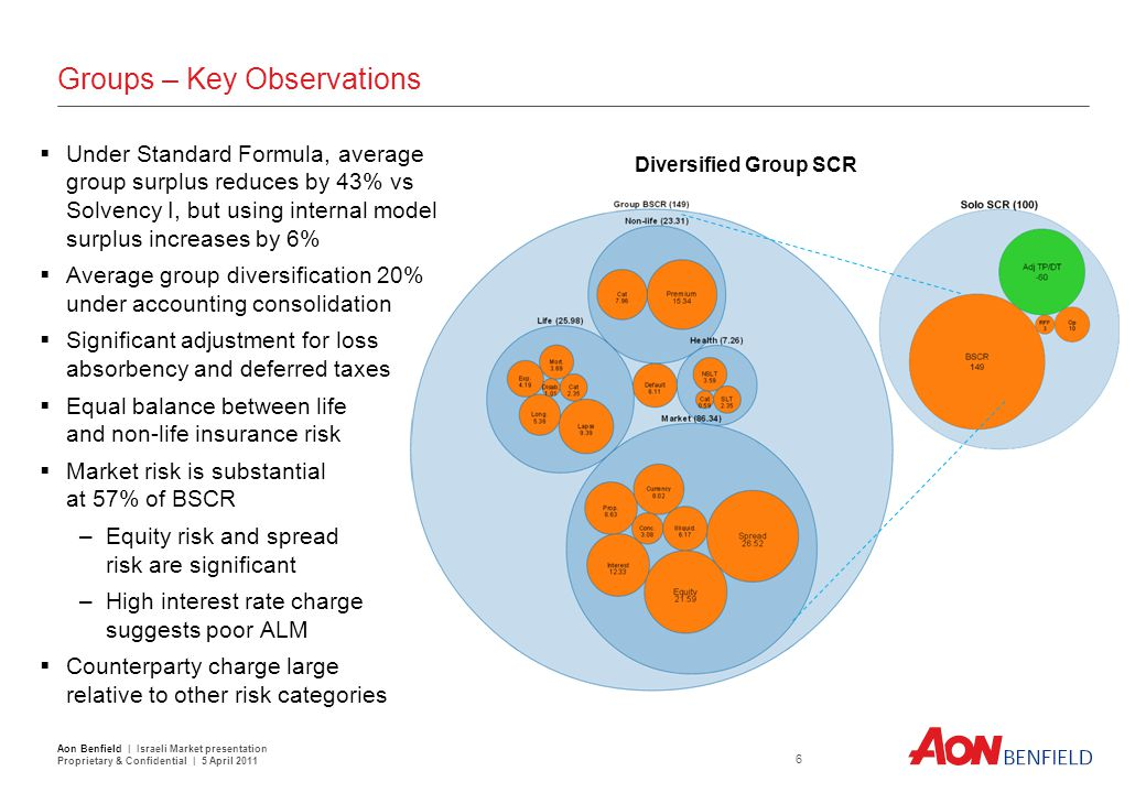 Groups – Key Observations  Under Standard Formula, average group surplus reduces by 43% vs Solvency I, but using internal model surplus increases by