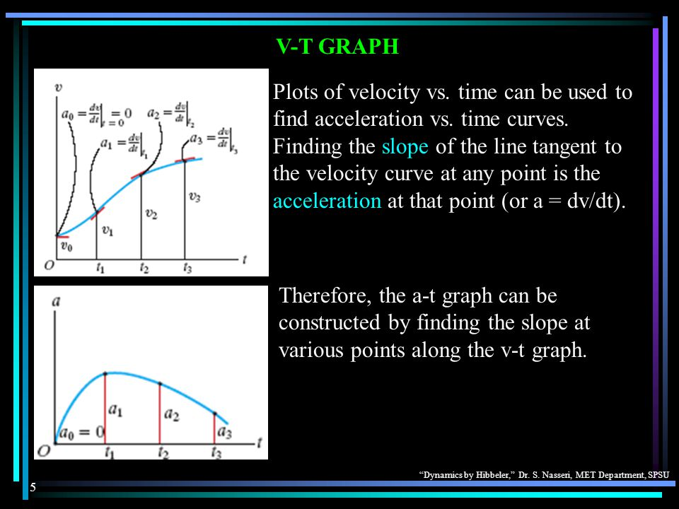 """""""Dynamics by Hibbeler,"""" Dr. S. Nasseri, MET Department, SPSU 5 V-T GRAPH Plots of velocity vs. time can be used to find acceleration vs. time curves."""