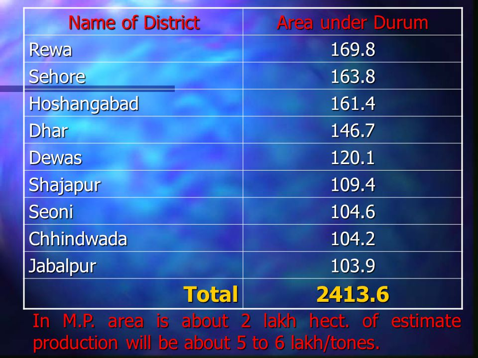 Name of District Area under Durum Rewa169.8 Sehore163.8 Hoshangabad161.4 Dhar146.7 Dewas120.1 Shajapur109.4 Seoni104.6 Chhindwada104.2 Jabalpur103.9 Total2413.6 In M.P.