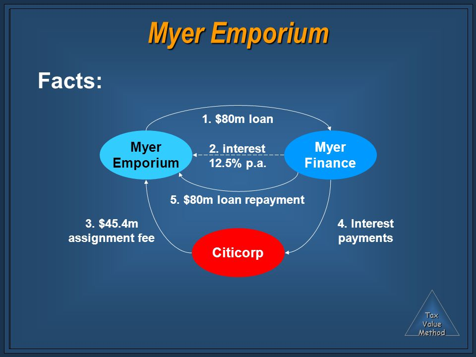 TaxValueMethod Myer Emporium Myer Finance Citicorp 1. $80m loan 2. interest 12.5% p.a. 3. $45.4m assignment fee 4. Interest payments 5. $80m loan repa
