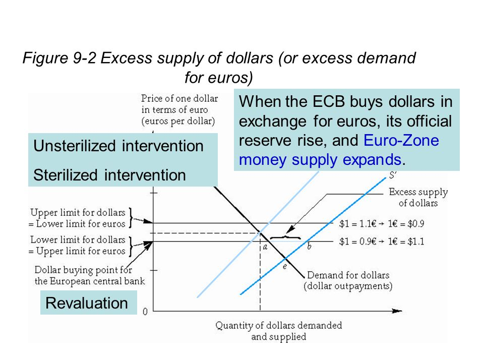 Figure 9-2 Excess supply of dollars (or excess demand for euros) When the ECB buys dollars in exchange for euros, its official reserve rise, and Euro-