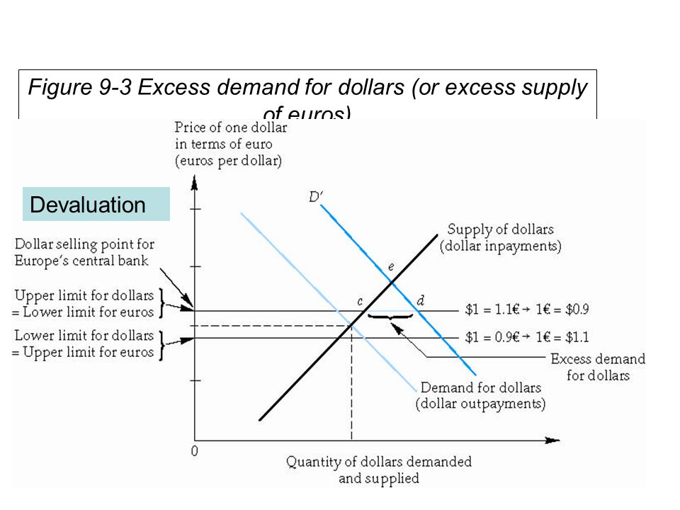 Figure 9-4 Real effective exchange rate index of the dallar
