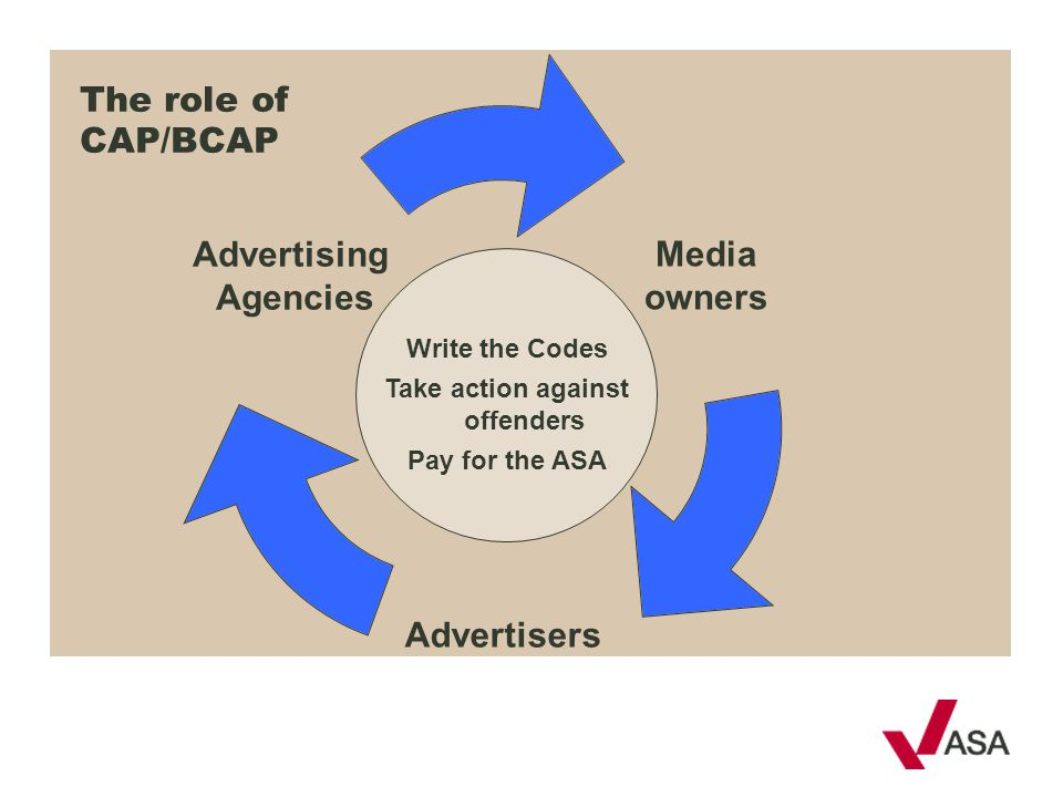 Media owners Advertisers Advertising Agencies Write the Codes Take action against offenders Pay for the ASA The role of CAP/BCAP