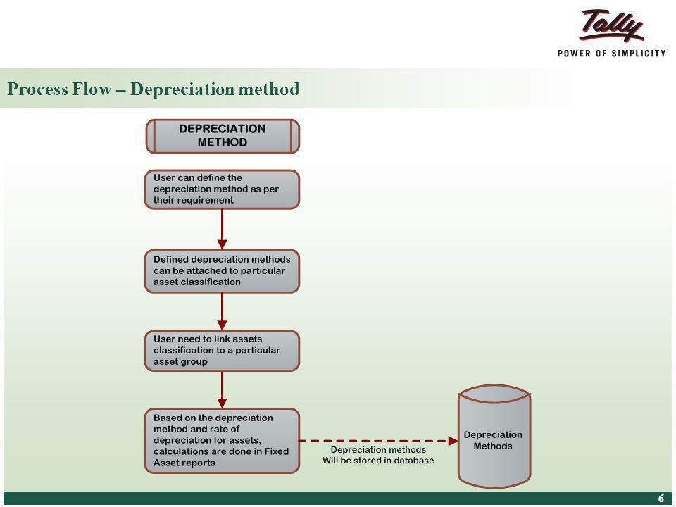 © Tally Solutions Pvt. Ltd. All Rights Reserved 6 6 Process Flow – Depreciation method