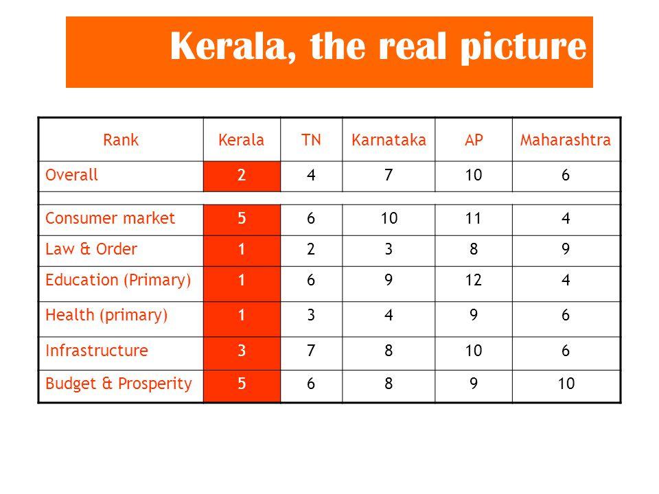 Kerala, the real picture RankKeralaTNKarnatakaAPMaharashtra Overall247106 Consumer market5610114 Law & Order12389 Education (Primary)169124 Health (primary)13496 Infrastructure378106 Budget & Prosperity568910