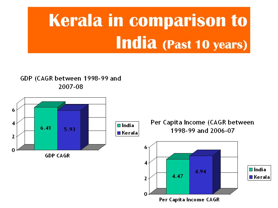 Kerala in comparison to India (Past 10 years)