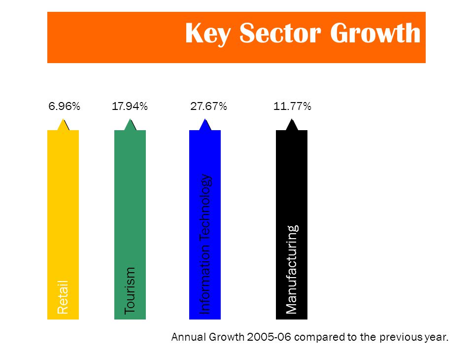 Key Sector Growth TourismInformation TechnologyRetail 6.96%17.94%27.67% Manufacturing 11.77% Annual Growth 2005-06 compared to the previous year.