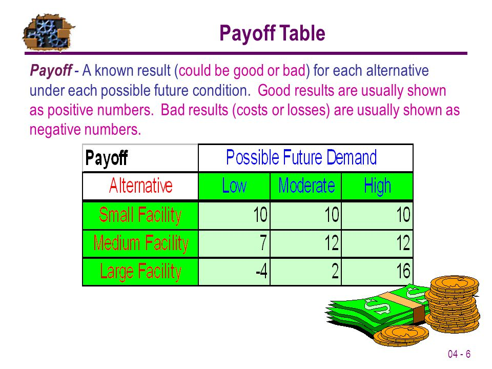 04 - 17 Maximin Decision Rule: Calculate the maximum payoff for each alternative then choose the alternative with the maximum payoff: Choose Small Facility Minimax Decision Rule: Calculate the minimum payoff for each alternative then choose the alternative with the minimum payoff: Choose Large Facility Laplace Decision Rule: Calculate the average payoff for each alternative then choose the alternative with the maximum average payoff: Choose Medium Facility Minimax Regret Decision Rule: Calculate the minimum regret for each alternative then choose the alternative with the least minimum regret: Choose Medium Facility