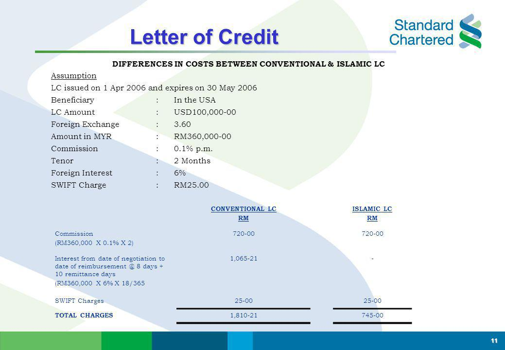 Letter of Credit Letter of Credit Islamic Letter of Credit Based on the principle/contract of Wakalah If deposit is placed upfront by client, it will be placed under wadiah.
