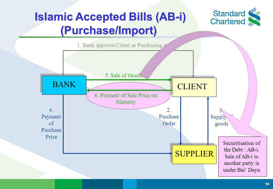 Financing of Purchase/Import - Murabahah Financing of Purchase/Import - Murabahah 13 BANK CLIENT SUPPLIER 1.