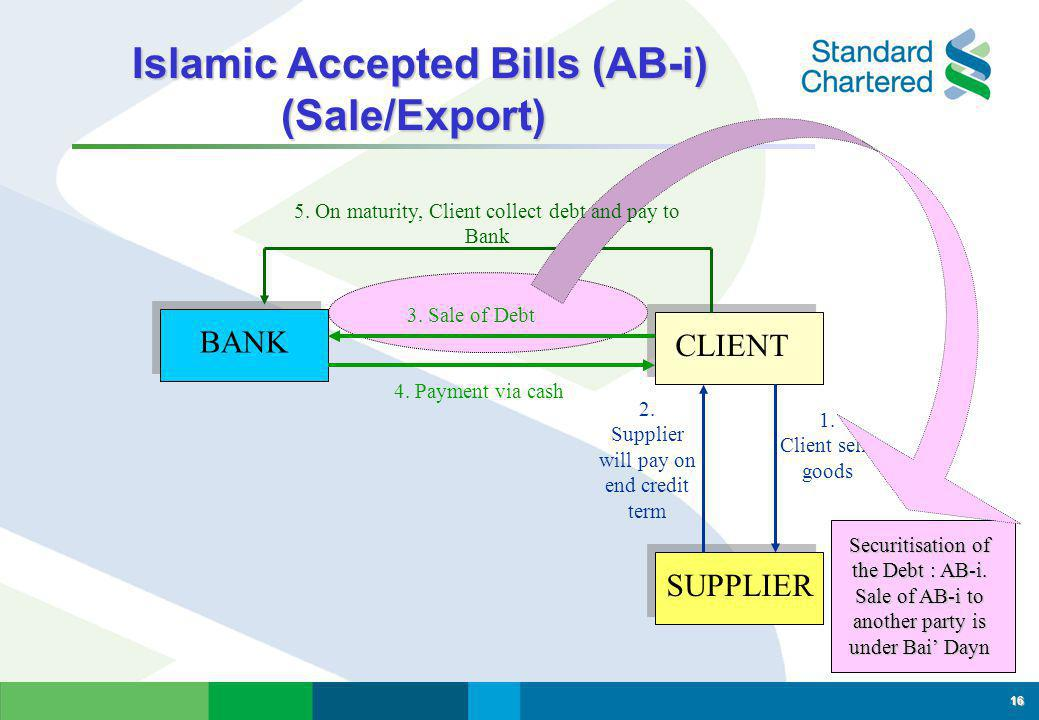 Financing of Sales/Exports - Bai' Dayn Financing of Sales/Exports - Bai' Dayn 15 BANK CLIENT SUPPLIER 2.