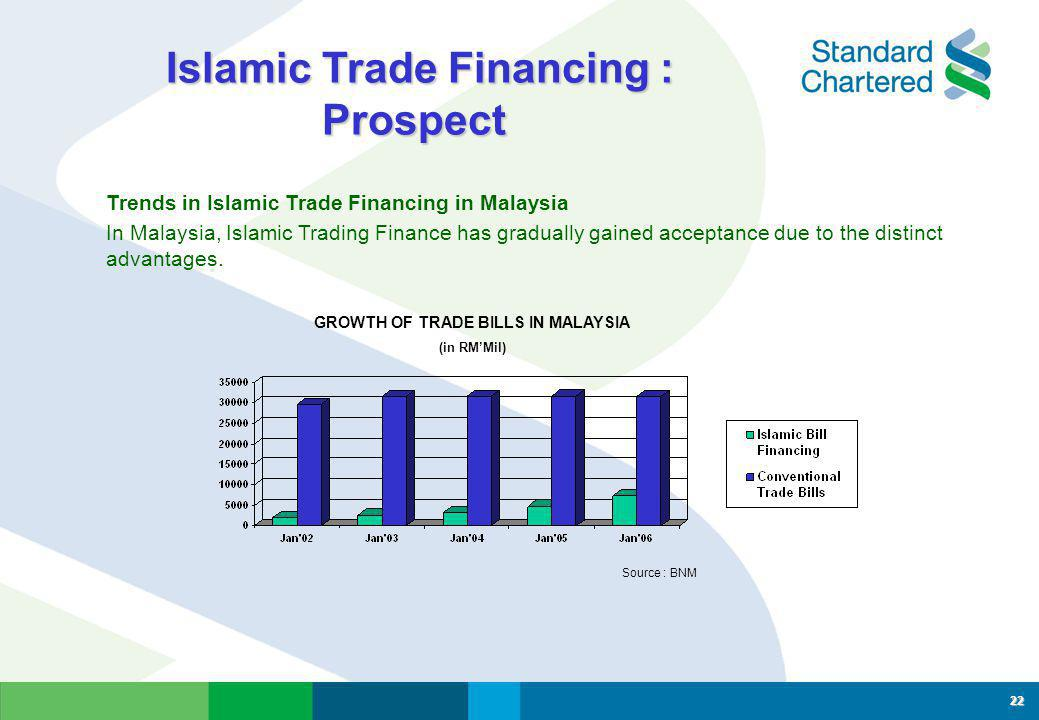 Islamic Export Credit Refinancing Scheme (IECR) Islamic Export Credit Refinancing Scheme (IECR)  Special government scheme to promote export of Malaysian manufactured products, agriculture products & primary commodities via participating commercial banks.