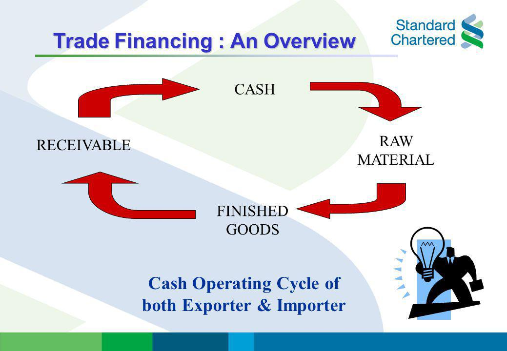 Trade Financing : An Overview Trade Financing : An Overview Manufacturer (Exporter) Buyer (Importer) Merchandise Payment Advanced Payment Documentary Collection Open Account Letter of Credit Modes of Payment: Which comes first?