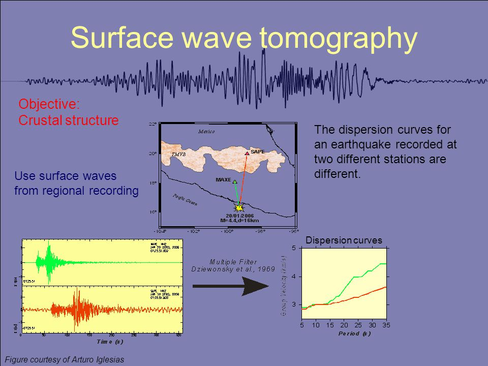 Surface wave tomography Use surface waves from regional recording Objective: Crustal structure Dispersion curves Figure courtesy of Arturo Iglesias The dispersion curves for an earthquake recorded at two different stations are different.