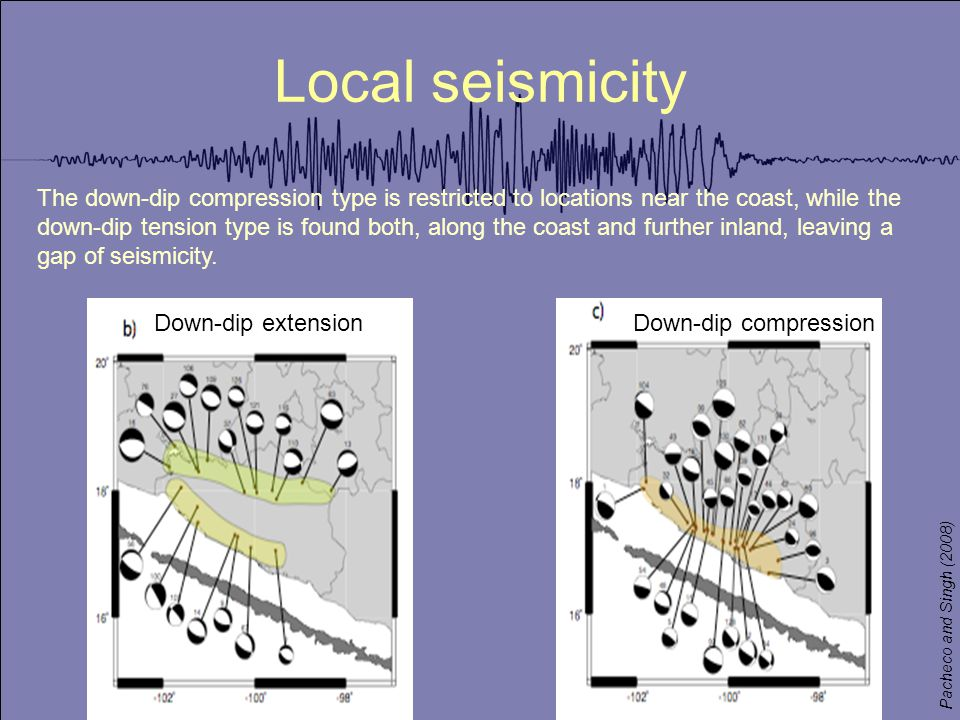 Local seismicity The down-dip compression type is restricted to locations near the coast, while the down-dip tension type is found both, along the coast and further inland, leaving a gap of seismicity.