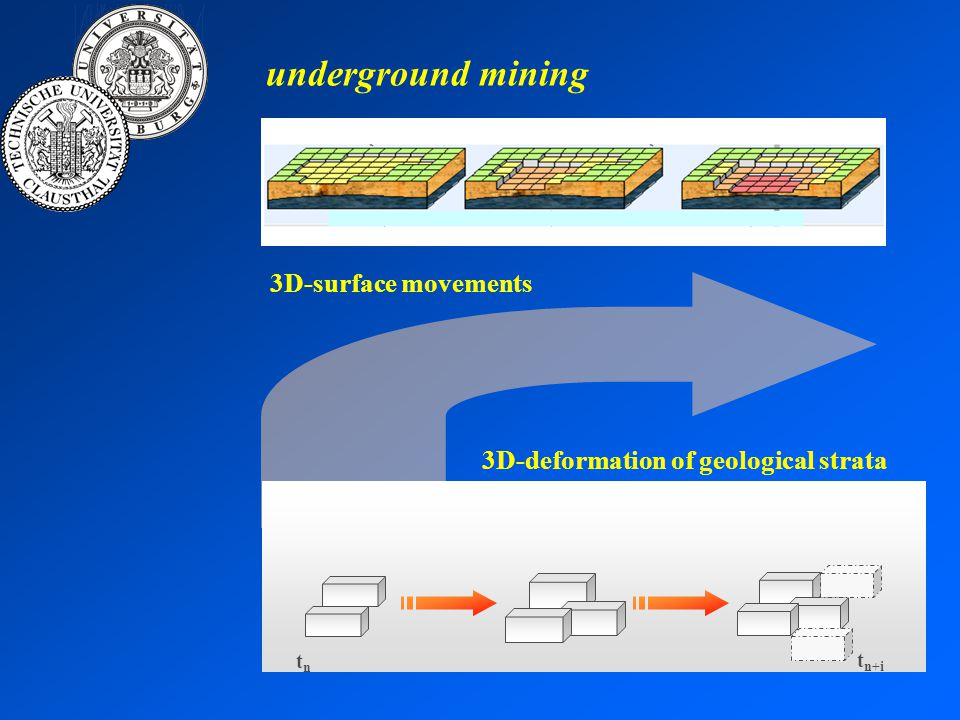 tntn t n+i 3D-deformation of geological strata 3D-surface movements underground mining