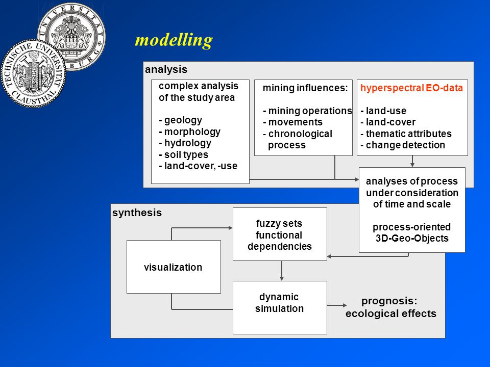 analysis complex analysis of the study area - geology - morphology - hydrology - soil types - land-cover, -use mining influences: - mining operations - movements - chronological process hyperspectral EO-data - land-use - land-cover - thematic attributes - change detection modelling synthesis fuzzy sets functional dependencies dynamic simulation visualization prognosis: ecological effects analyses of process under consideration of time and scale process-oriented 3D-Geo-Objects