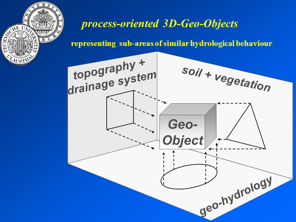 process-oriented 3D-Geo-Objects α ε α: slope ε: exposition k f : unsaturated fluxes k s : saturated fluxes Θ s : water content Θ i : water content / strata q i : exchange / strata propertiesparametersboundary conditions GWS movements lateral water flow ground-water isobars k f, k s, Θ s k=f(k f, k s, Θ s ) k f, k s, Θ s k=f(k f, k s, Θ s ) ΘiΘi ΘiΘi ΘiΘi evaporation infiltration capillary rise ground-water recharfe rate qiqi qiqi qiqi