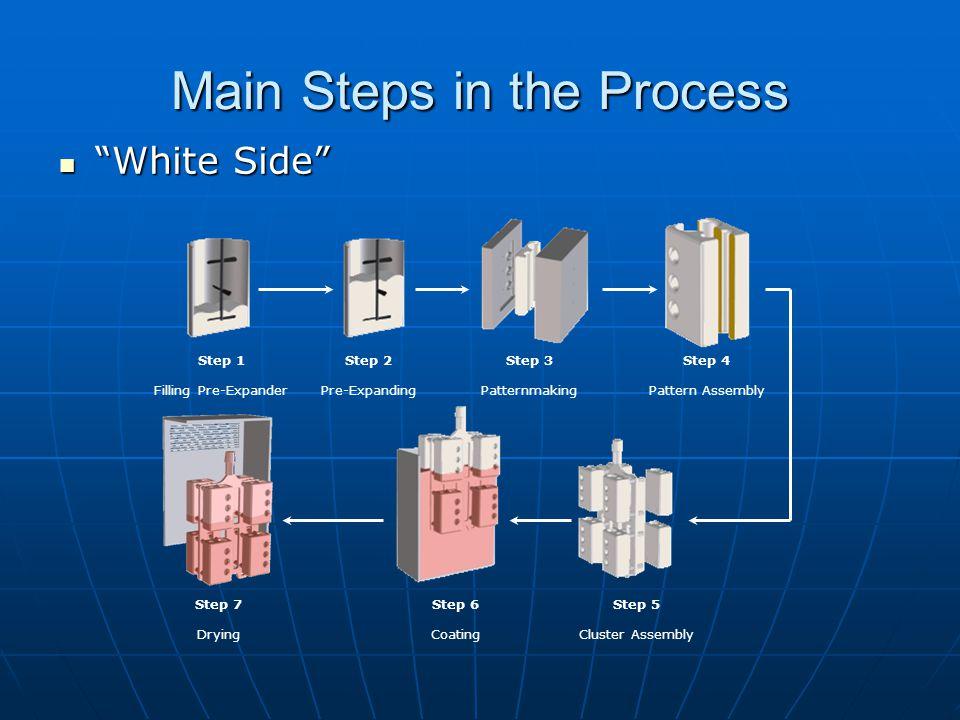 Main Steps in the Process Black Side Black Side Step 1 Flask Positioning Step 2 Cluster Location Step 3 Sand Filling & Compaction Step 4 Flask Transport Step 5 Mould Casting Step 6 Casting Cooling Step 7 Casting Removal