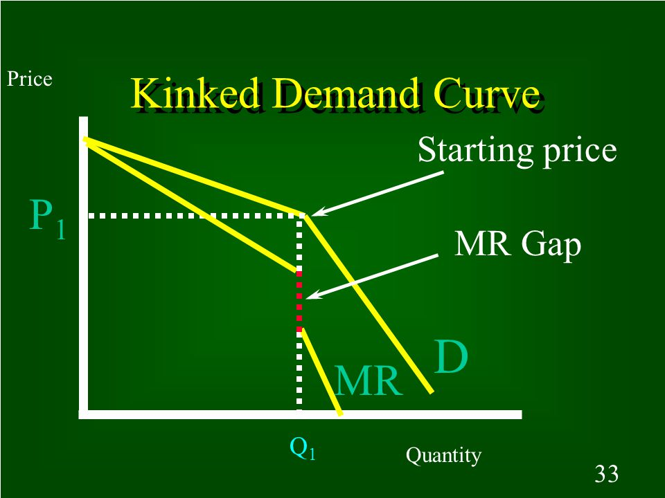 32 Kinked demand curve model of oligopoly: assumption, rivals will match all price cuts but not price increases.