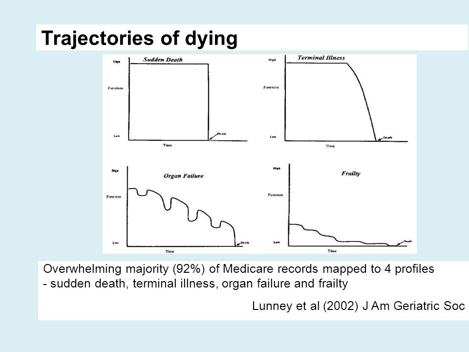 Trajectories of dying Overwhelming majority (92%) of Medicare records mapped to 4 profiles - sudden death, terminal illness, organ failure and frailty