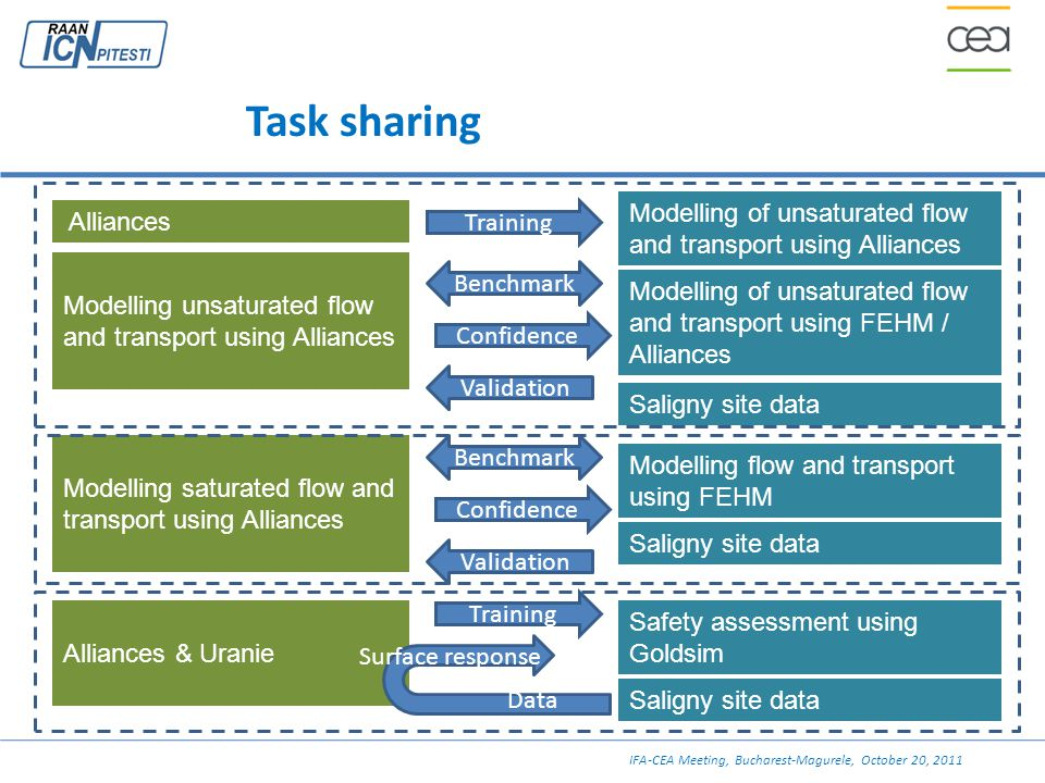Task sharing Modelling of unsaturated flow and transport using Alliances Alliances Modelling saturated flow and transport using Alliances Alliances &