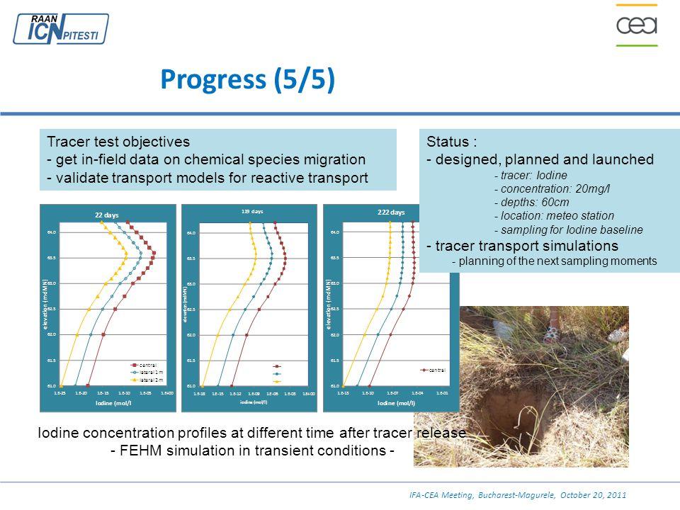 Progress (5/5) Tracer test objectives - get in-field data on chemical species migration - validate transport models for reactive transport Status : -