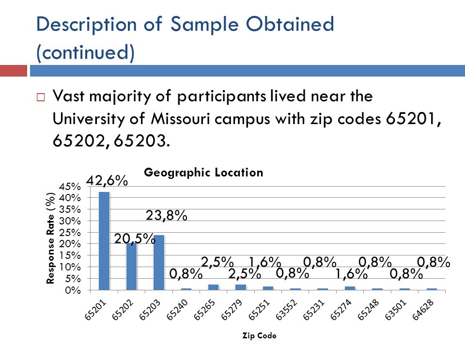Description of Sample Obtained (continued)  Vast majority of participants lived near the University of Missouri campus with zip codes 65201, 65202,