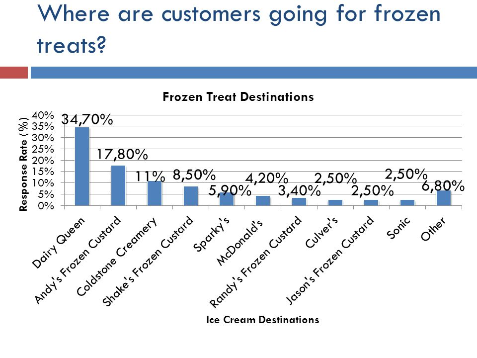 Where are customers going for frozen treats