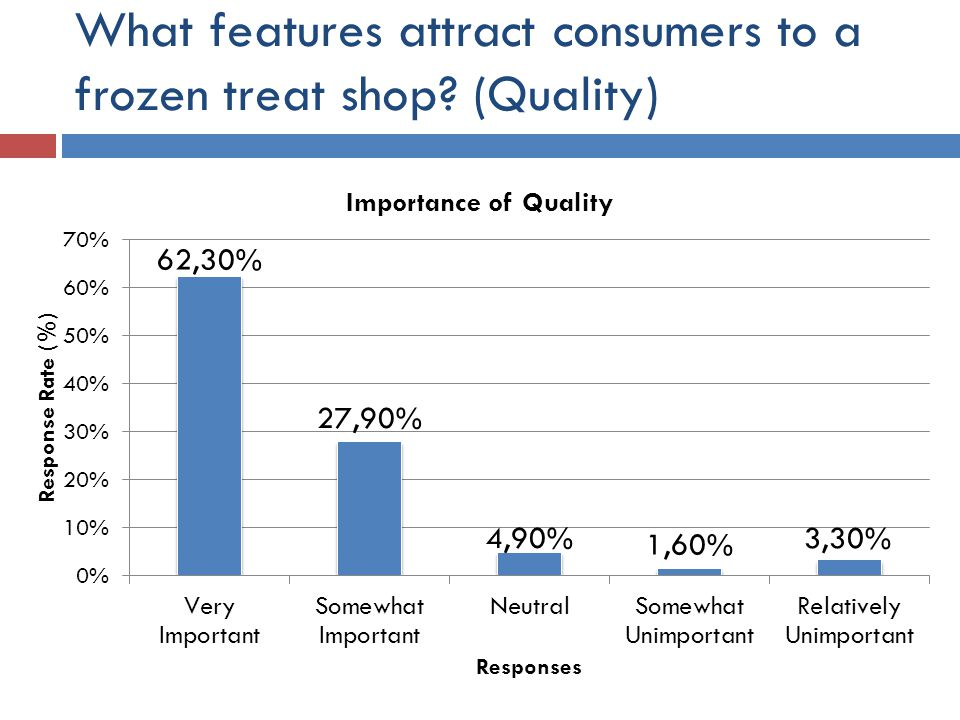 What features attract consumers to a frozen treat shop (Quality)