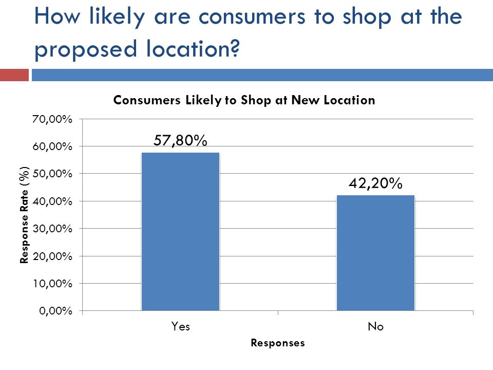 How likely are consumers to shop at the proposed location