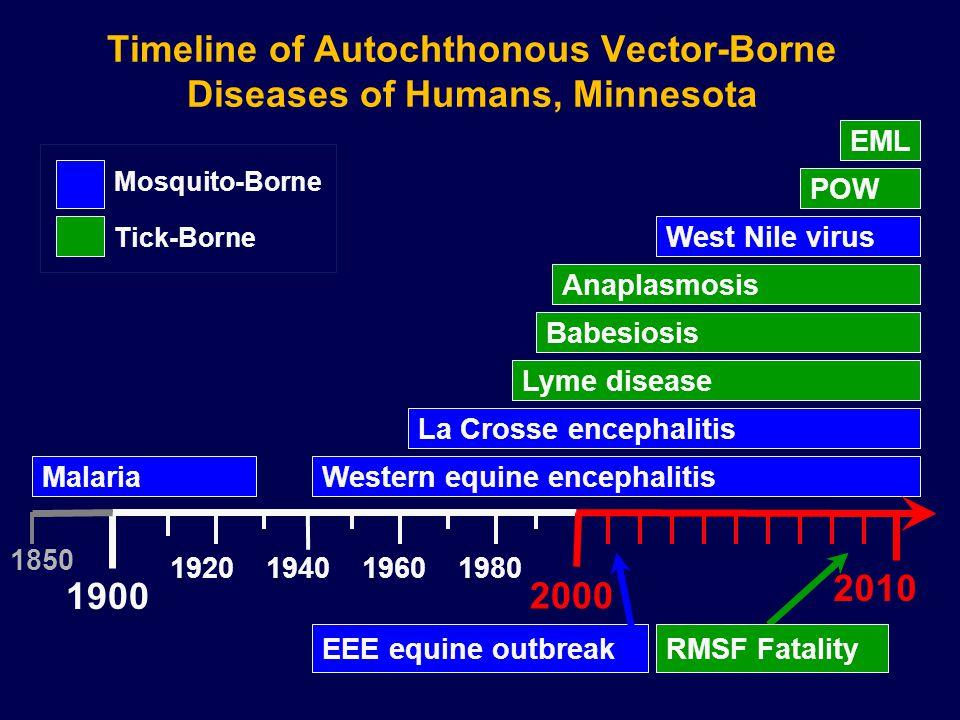 Timeline of Autochthonous Vector-Borne Diseases of Humans, Minnesota Malaria Babesiosis Anaplasmosis La Crosse encephalitis West Nile virus Lyme disea