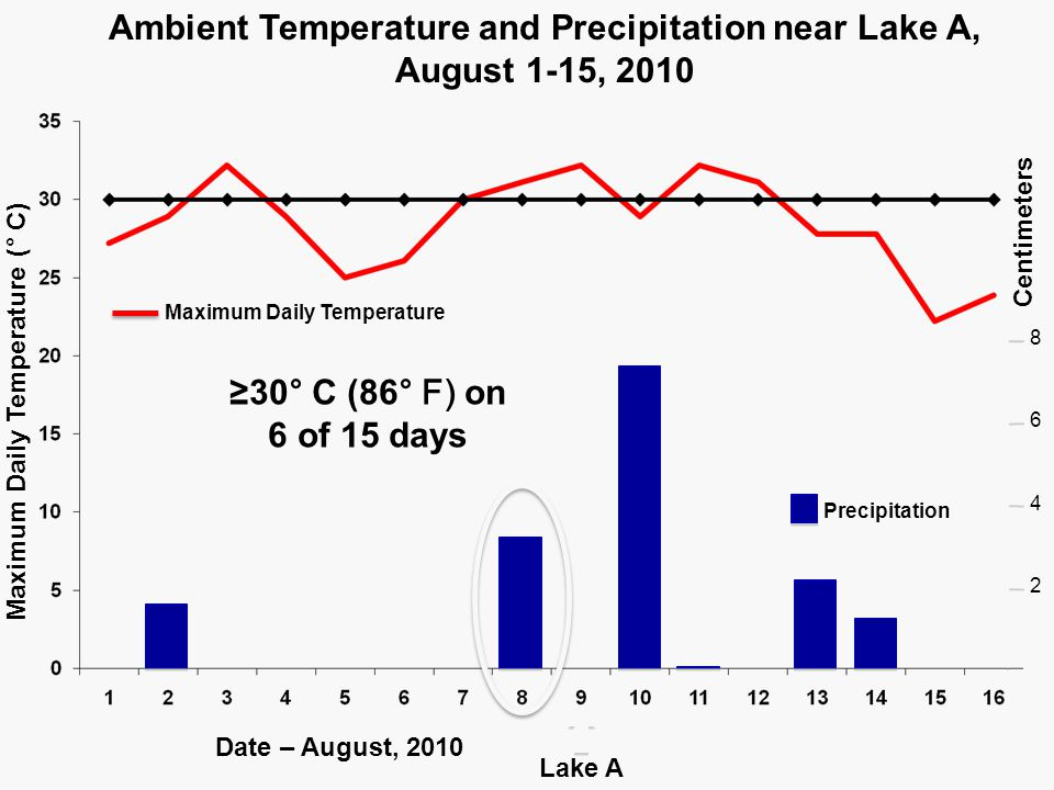 Precipitation Maximum Daily Temperature ( ° C) Date – August, 2010 Centimeters Ambient Temperature and Precipitation near Lake A, August 1-15, 2010 6 4 2 8 Lake A ≥30 ° C (86 ° F) on 6 of 15 days Maximum Daily Temperature