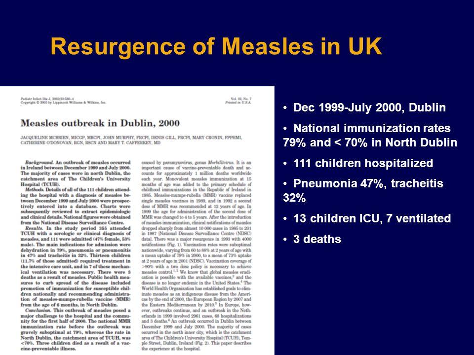 Dec 1999-July 2000, Dublin National immunization rates 79% and < 70% in North Dublin 111 children hospitalized Pneumonia 47%, tracheitis 32% 13 childr