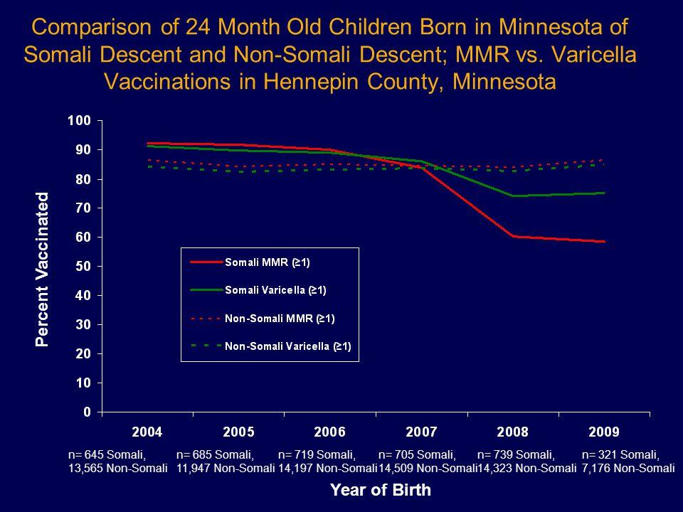 Comparison of 24 Month Old Children Born in Minnesota of Somali Descent and Non-Somali Descent; MMR vs. Varicella Vaccinations in Hennepin County, Min