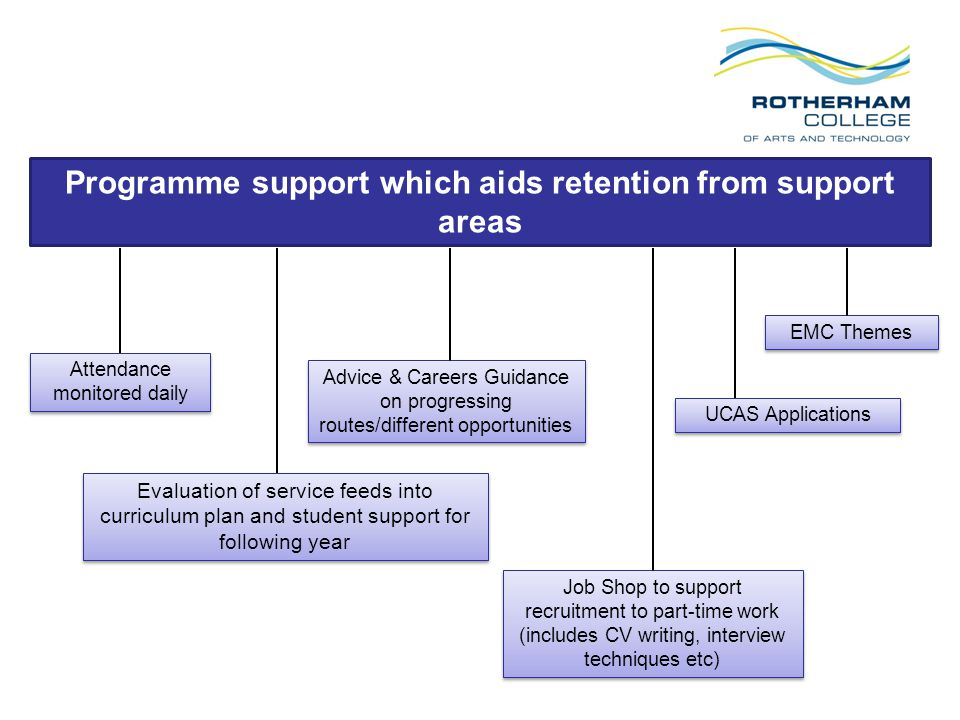 Attendance monitored daily Job Shop to support recruitment to part-time work (includes CV writing, interview techniques etc) Advice & Careers Guidance on progressing routes/different opportunities UCAS Applications EMC Themes Programme support which aids retention from support areas Evaluation of service feeds into curriculum plan and student support for following year