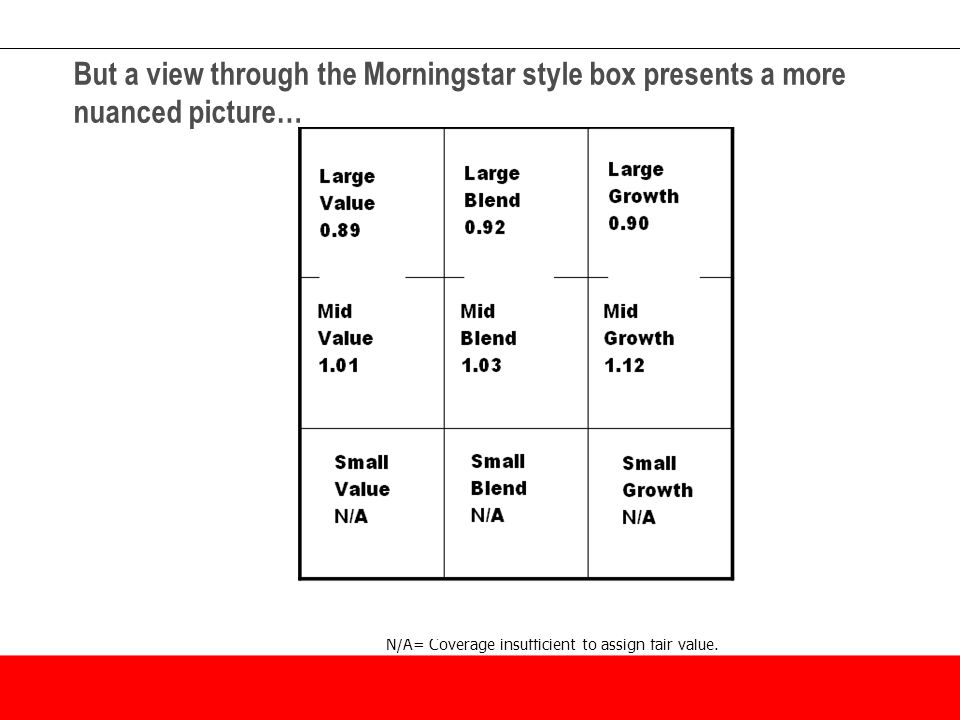 But a view through the Morningstar style box presents a more nuanced picture… N/A= Coverage insufficient to assign fair value.